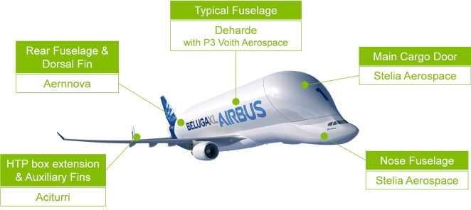 Airbus_selects_major_aerostructure_suppliers_for_Beluga_XL