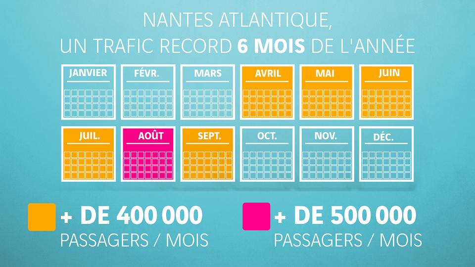 Annexe 4 Six mois sur douze à plus de 400 000 passagers